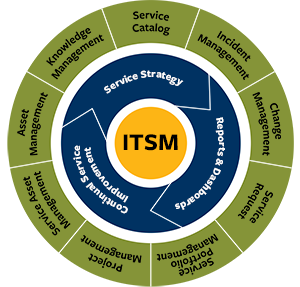 ITSM Consulting Company