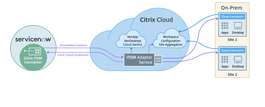 step by step guide to servicenow and citrix integration