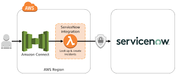 how to raise a ticket through-alexa-servicenow-integration
